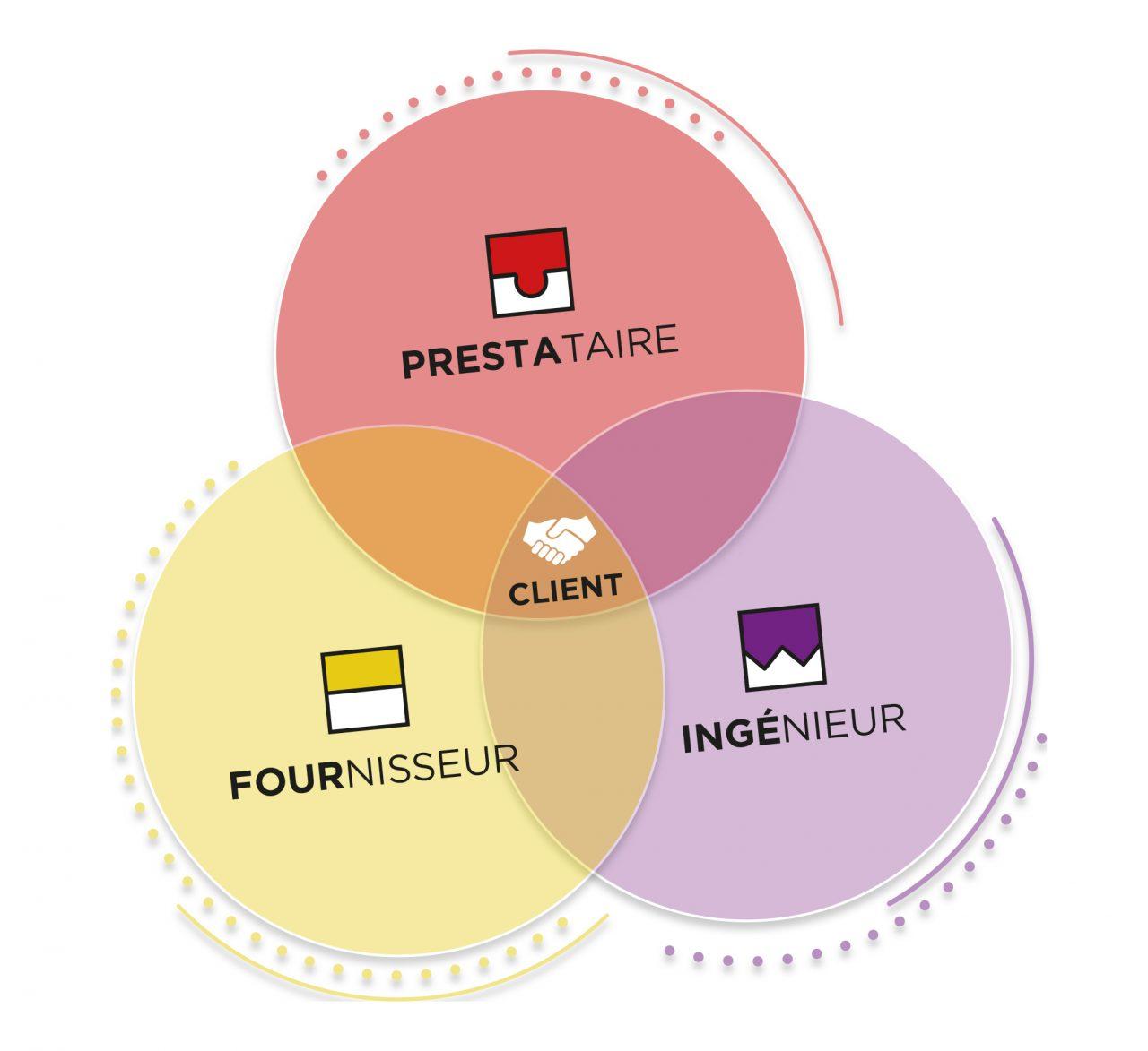 Les métiers Pronal - fournisseur/ingénieur et prestataire