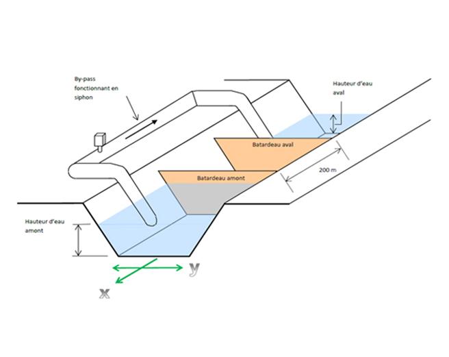 plan canal et batardeaux gonflables
