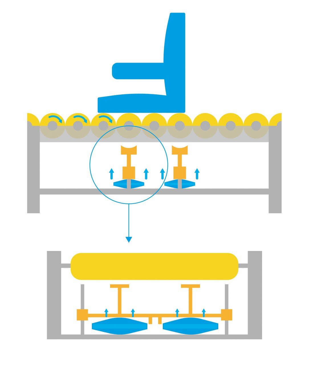 Illustration convoyeur à rouleaux avec vérins gonflables